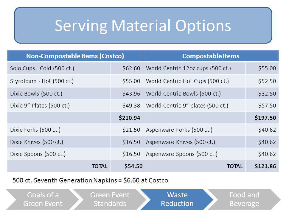 Non-Compostable Items (Costco)