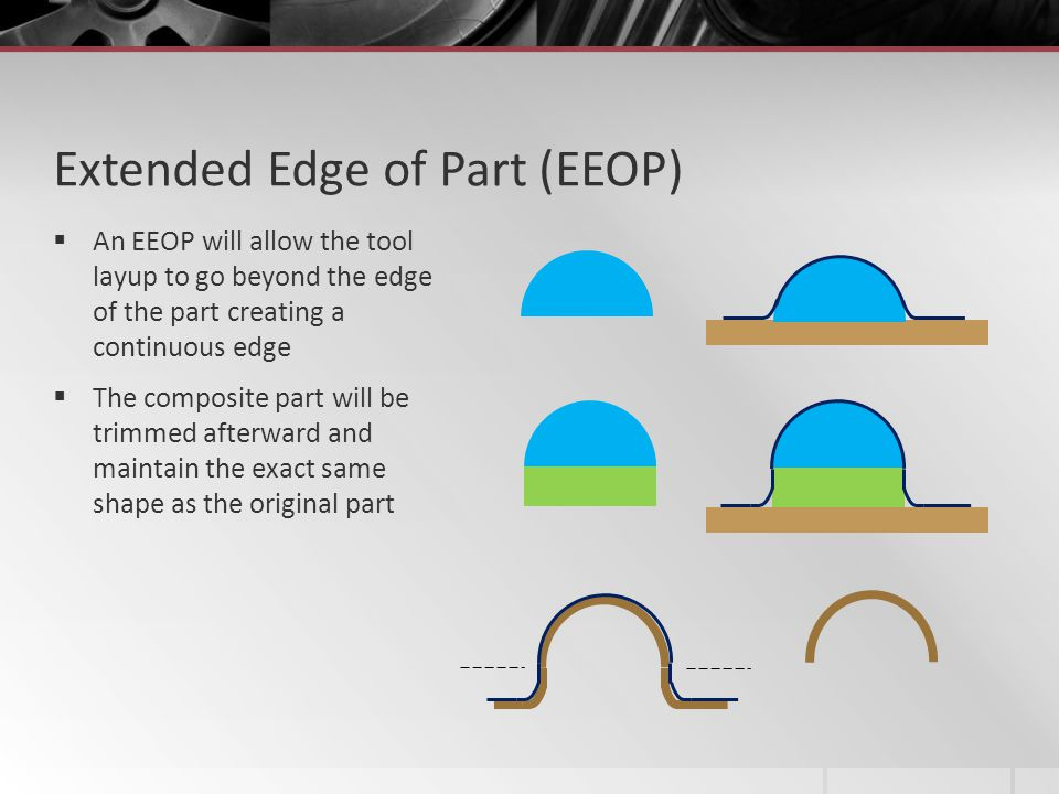 Extended Edge of Part (EEOP)