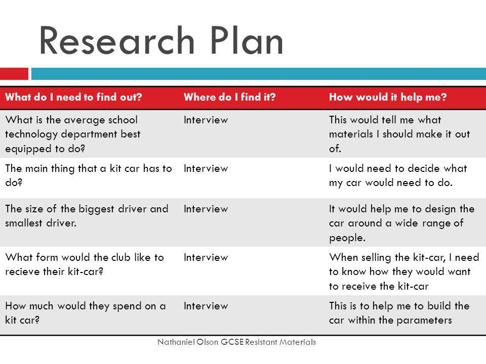 Research Plan What do I need to find out Where do I find it