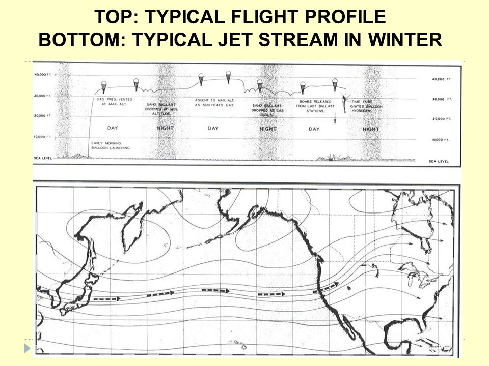 TOP: TYPICAL FLIGHT PROFILE BOTTOM: TYPICAL JET STREAM IN WINTER