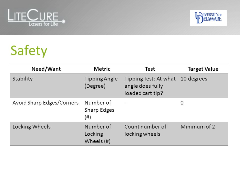 Safety Need/Want Metric Test Target Value Stability