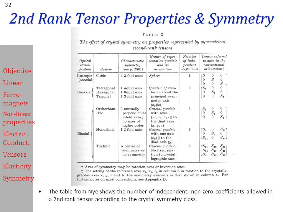 2nd Rank Tensor Properties & Symmetry