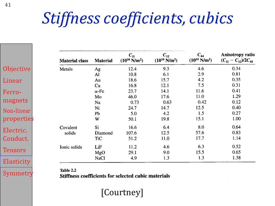 Stiffness coefficients, cubics