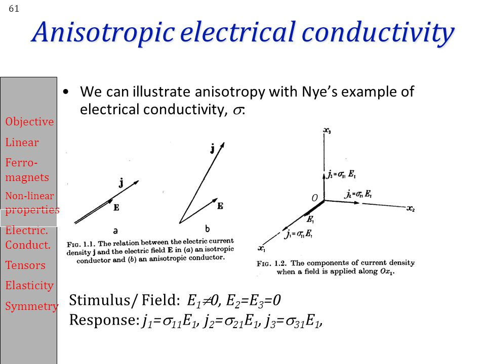 Anisotropic electrical conductivity