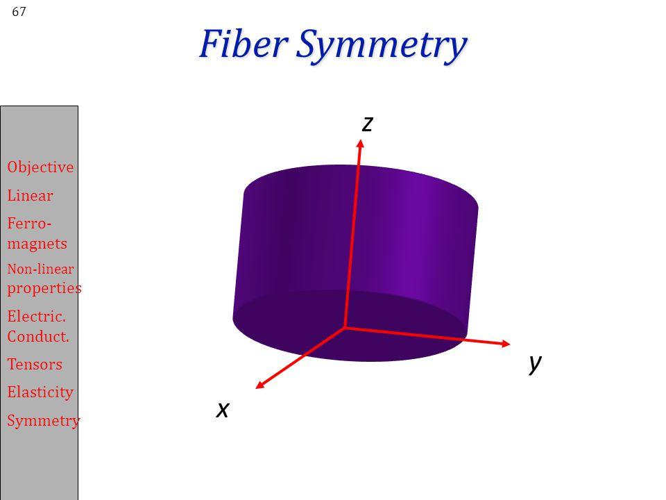 Fiber Symmetry z y x