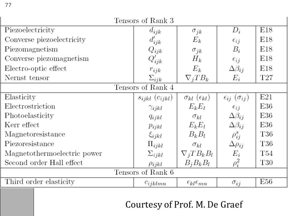 Courtesy of Prof. M. De Graef