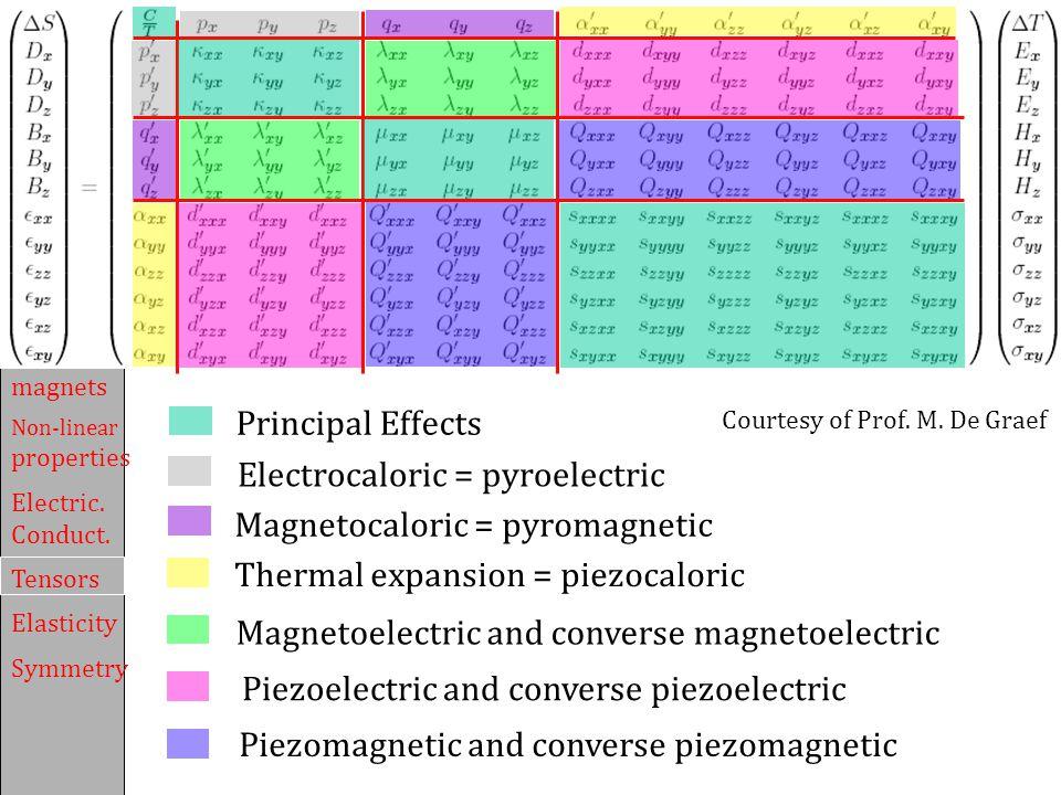 Electrocaloric = pyroelectric Principal Effects
