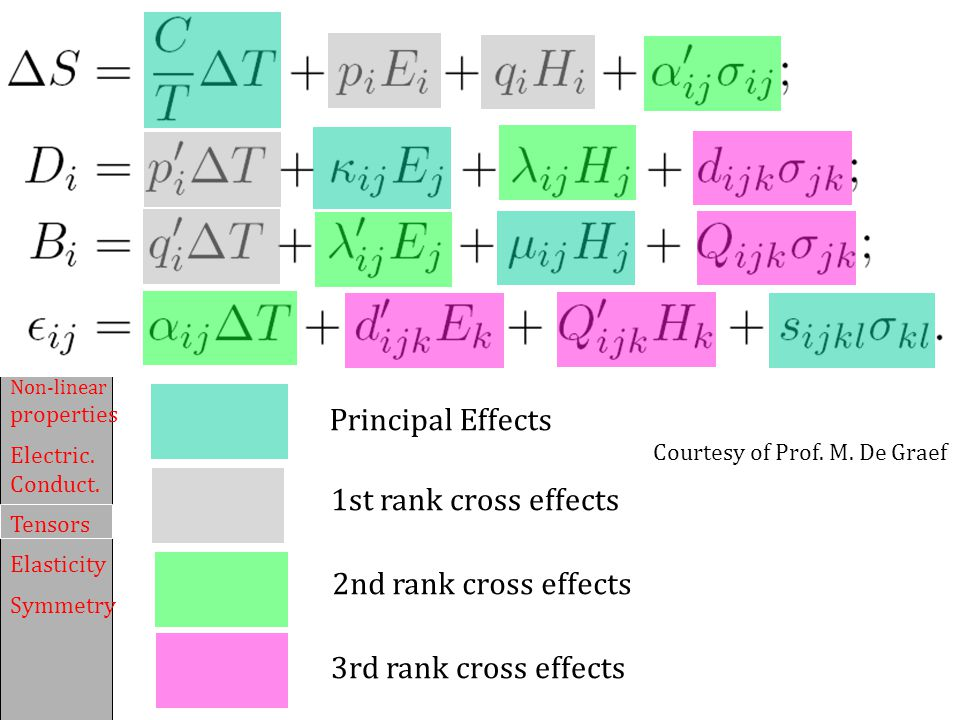 Principal Effects 1st rank cross effects 2nd rank cross effects