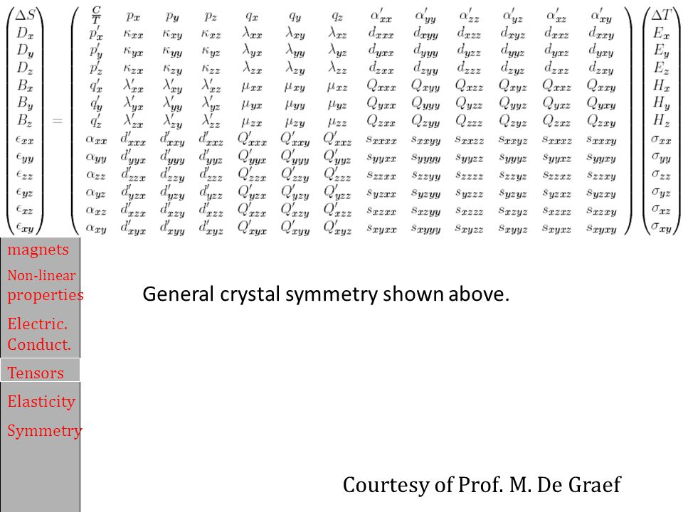 General crystal symmetry shown above.