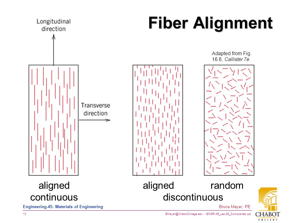 Fiber Alignment aligned continuous aligned random discontinuous