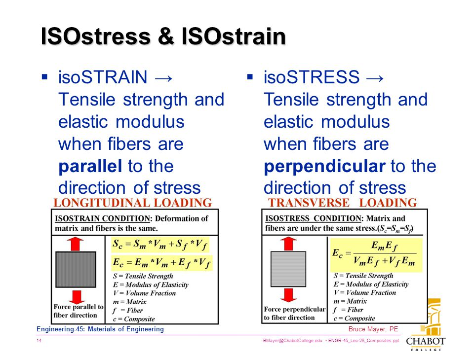 ISOstress & ISOstrain isoSTRAIN → Tensile strength and elastic modulus when fibers are parallel to the direction of stress.