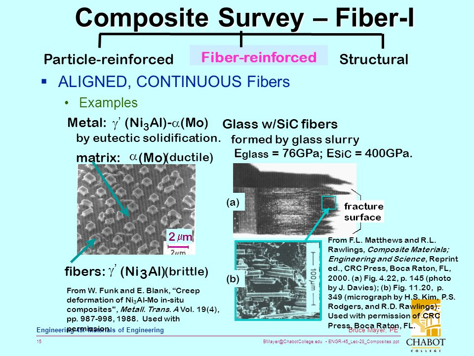 Composite Survey – Fiber-I