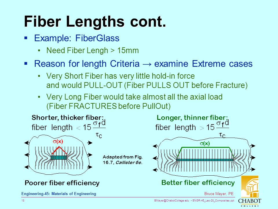 Fiber Lengths cont. Example: FiberGlass