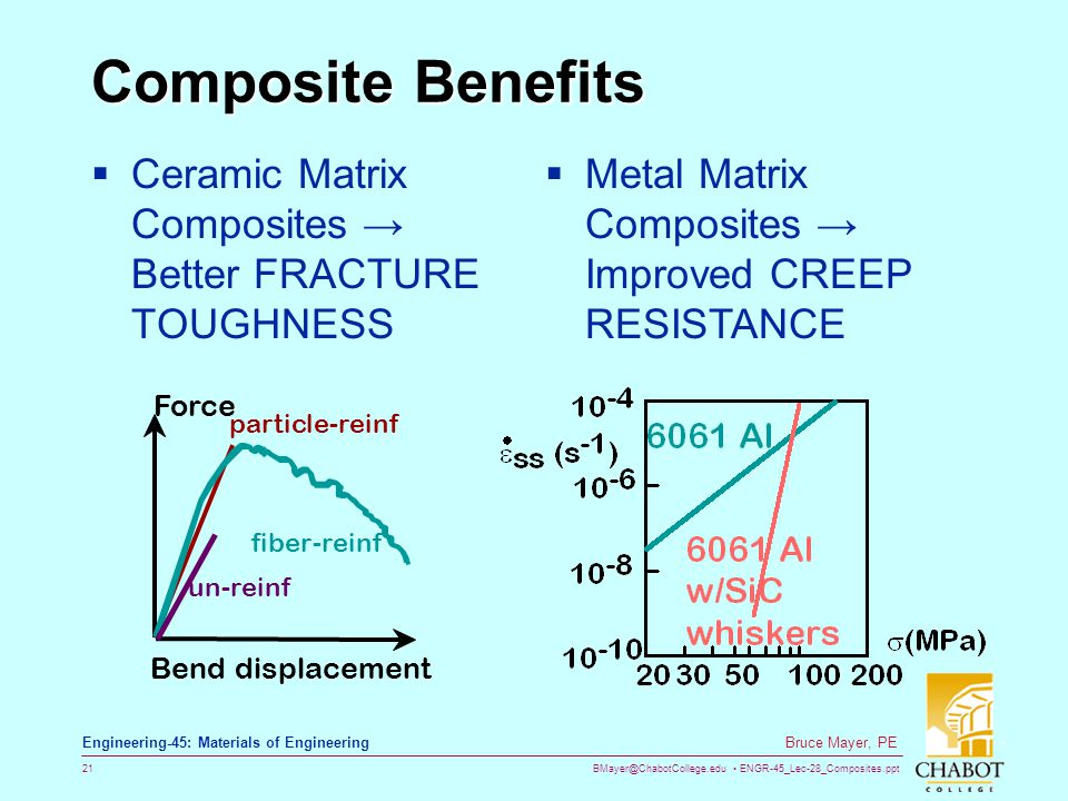 Composite Benefits Ceramic Matrix Composites → Better FRACTURE TOUGHNESS. Metal Matrix Composites → Improved CREEP RESISTANCE.
