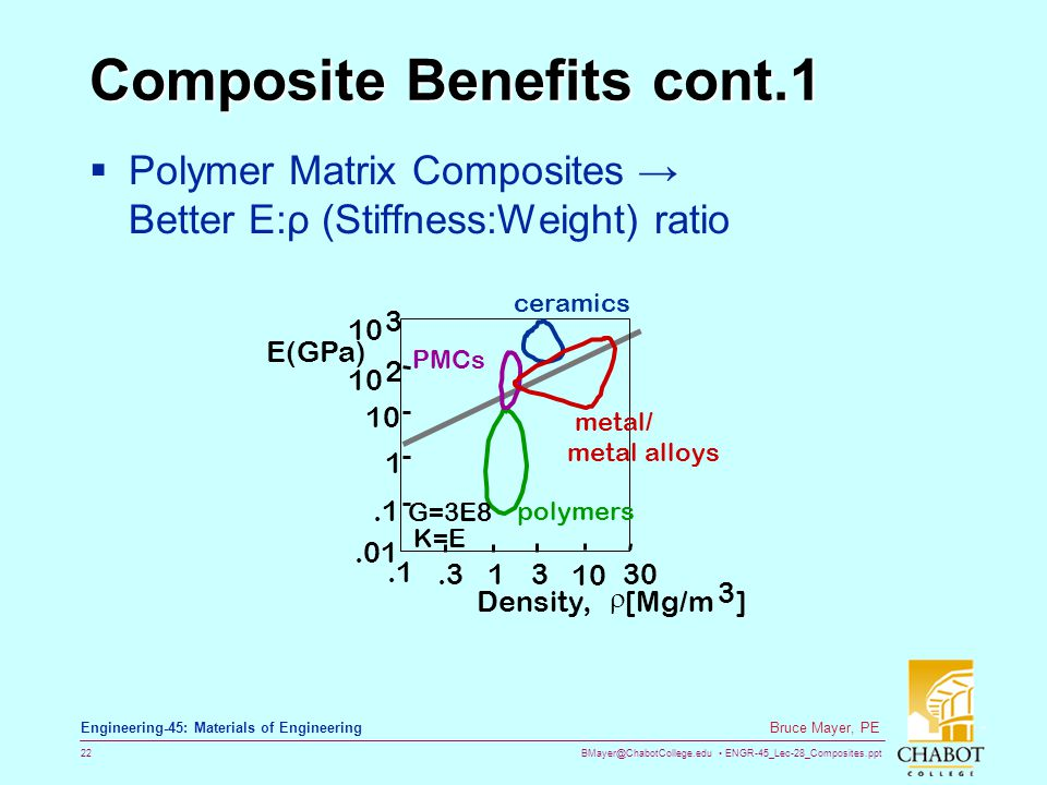Composite Benefits cont.1