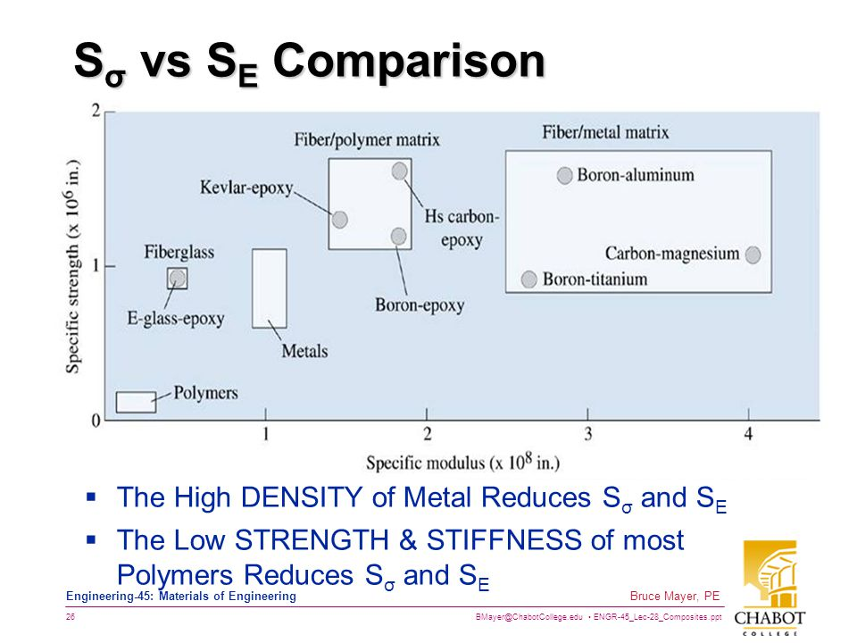 Sσ vs SE Comparison The High DENSITY of Metal Reduces Sσ and SE