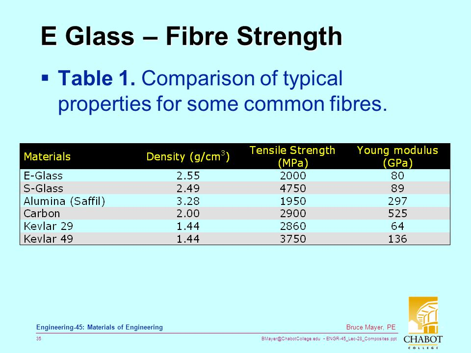 E Glass – Fibre Strength