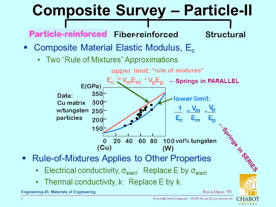 Composite Survey – Particle-II