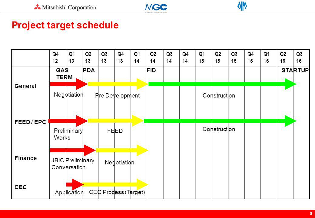 Project target schedule