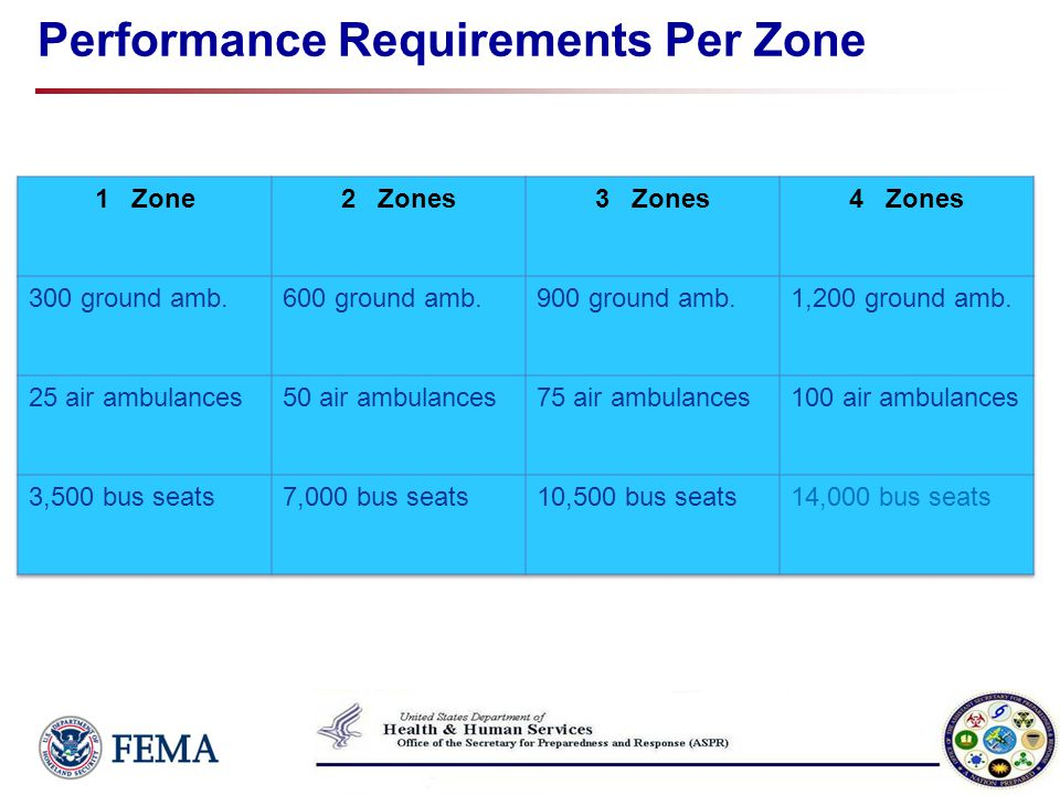 Performance Requirements Per Zone