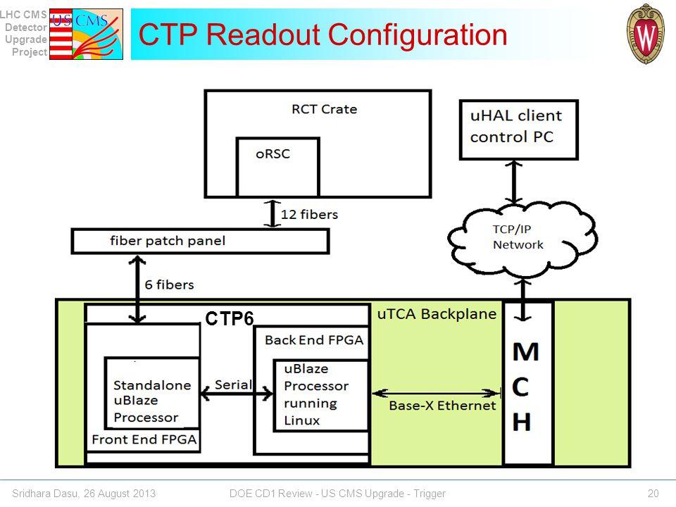 CTP Readout Configuration