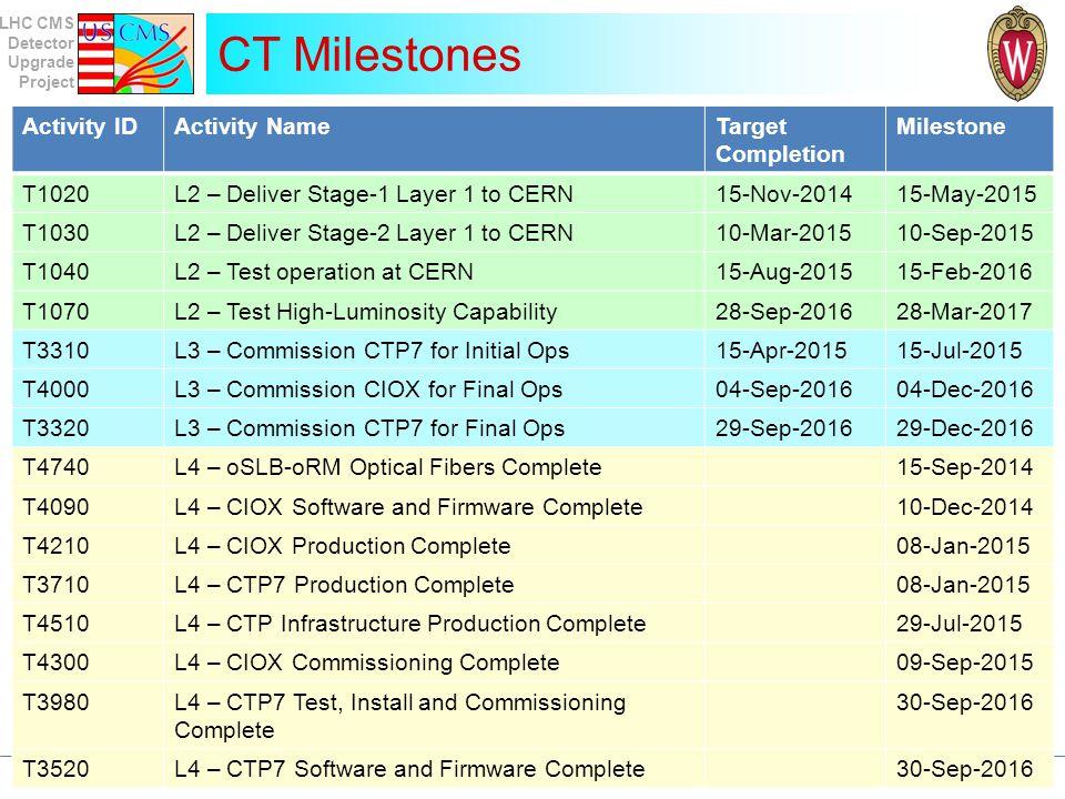 CT Milestones Activity ID Activity Name Target Completion Milestone