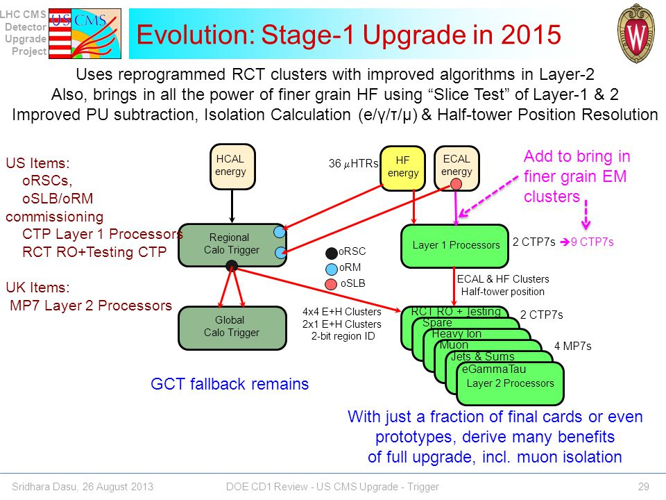 Evolution: Stage-1 Upgrade in 2015