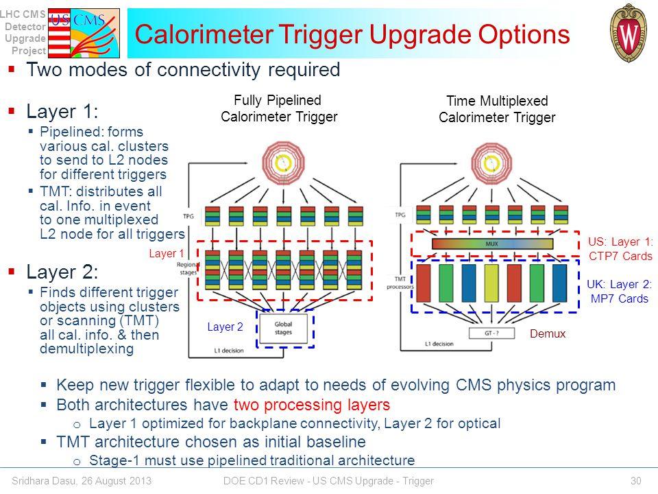 Calorimeter Trigger Upgrade Options
