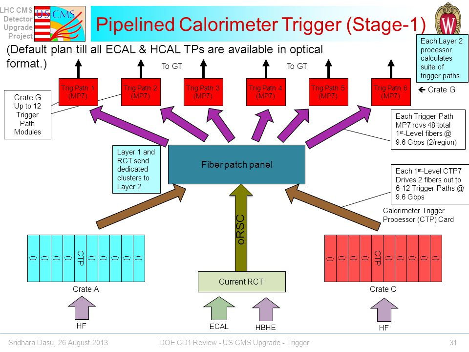 Pipelined Calorimeter Trigger (Stage-1)