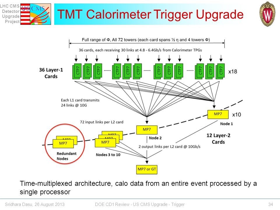 TMT Calorimeter Trigger Upgrade