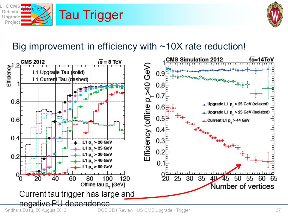 Tau Trigger Big improvement in efficiency with ~10X rate reduction!