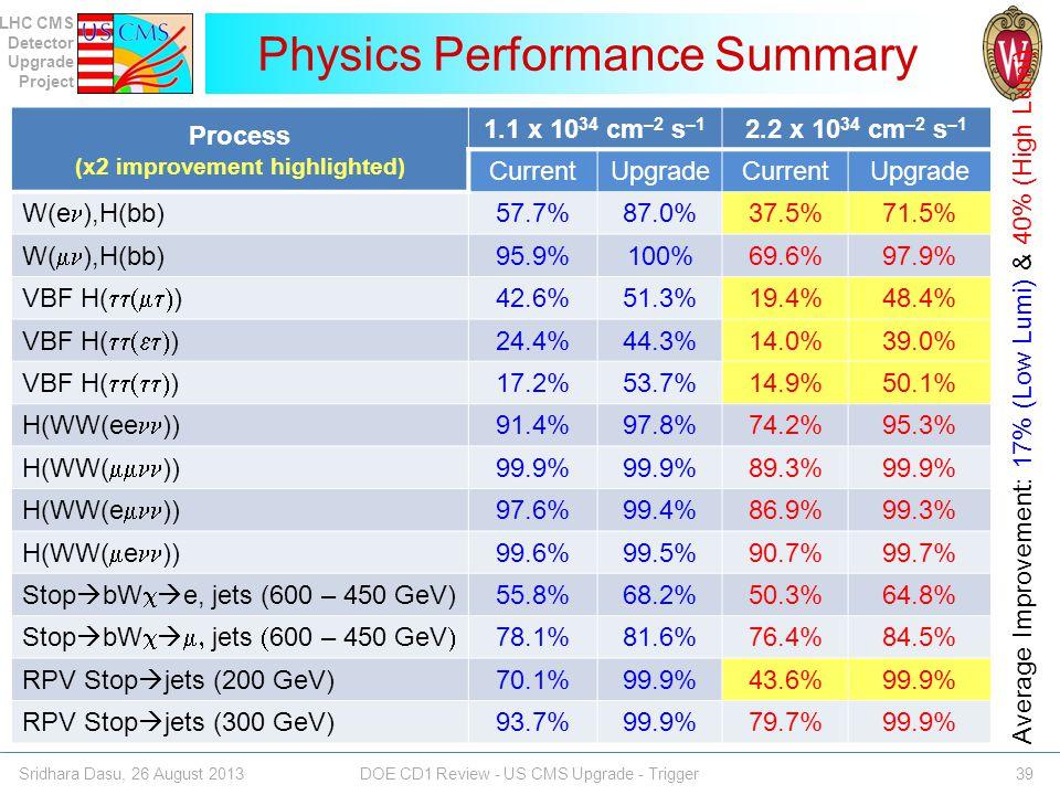 Physics Performance Summary