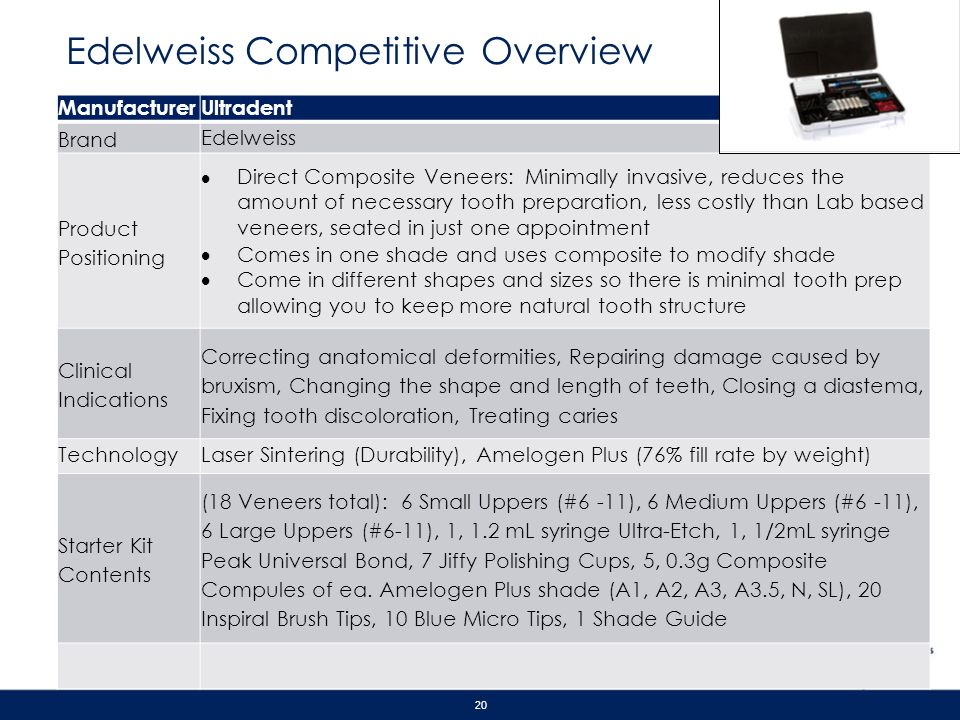 Edelweiss Competitive Overview