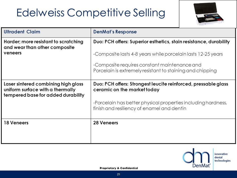 Edelweiss Competitive Selling