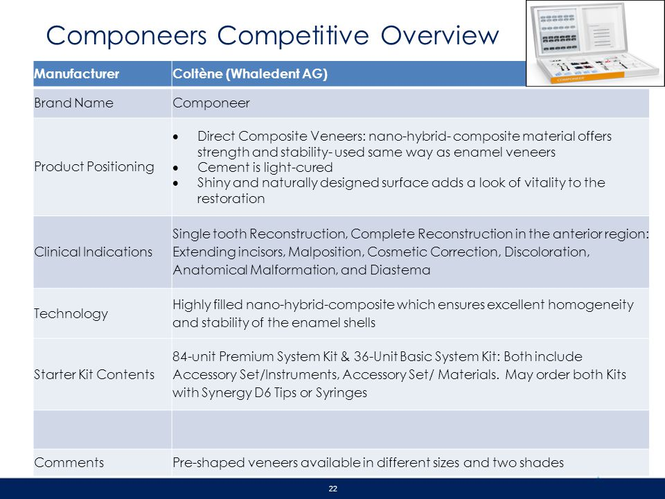 Componeers Competitive Overview