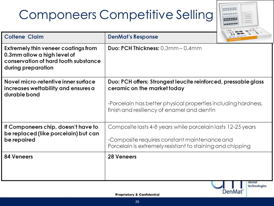Componeers Competitive Selling