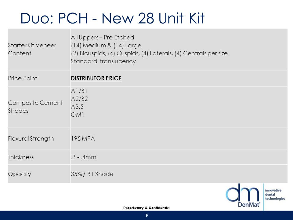 Duo: PCH - New 28 Unit Kit Starter Kit Veneer Content