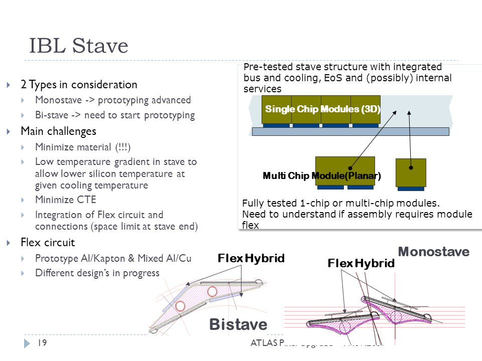 IBL Stave Bistave Monostave 2 Types in consideration Main challenges