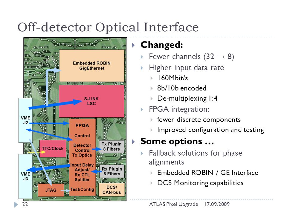Off-detector Optical Interface