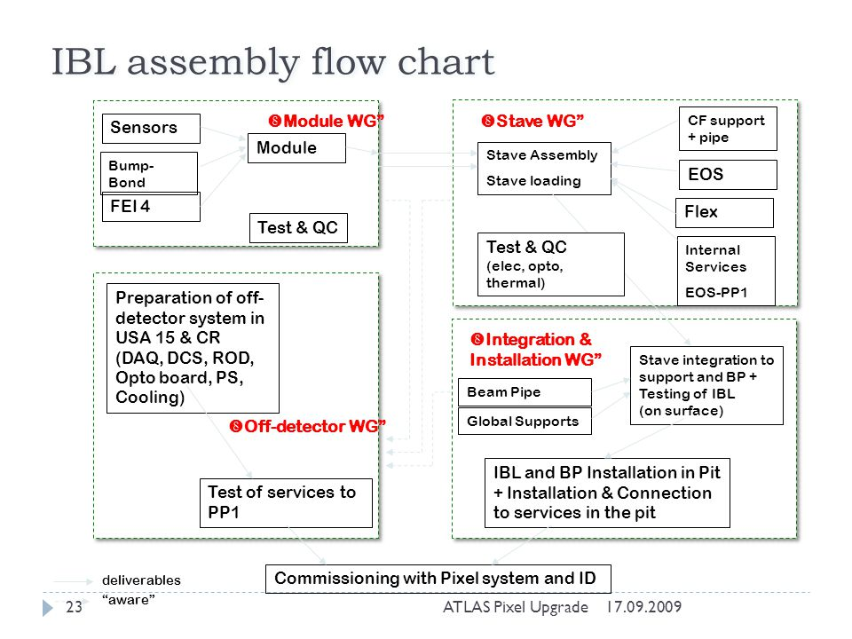 IBL assembly flow chart