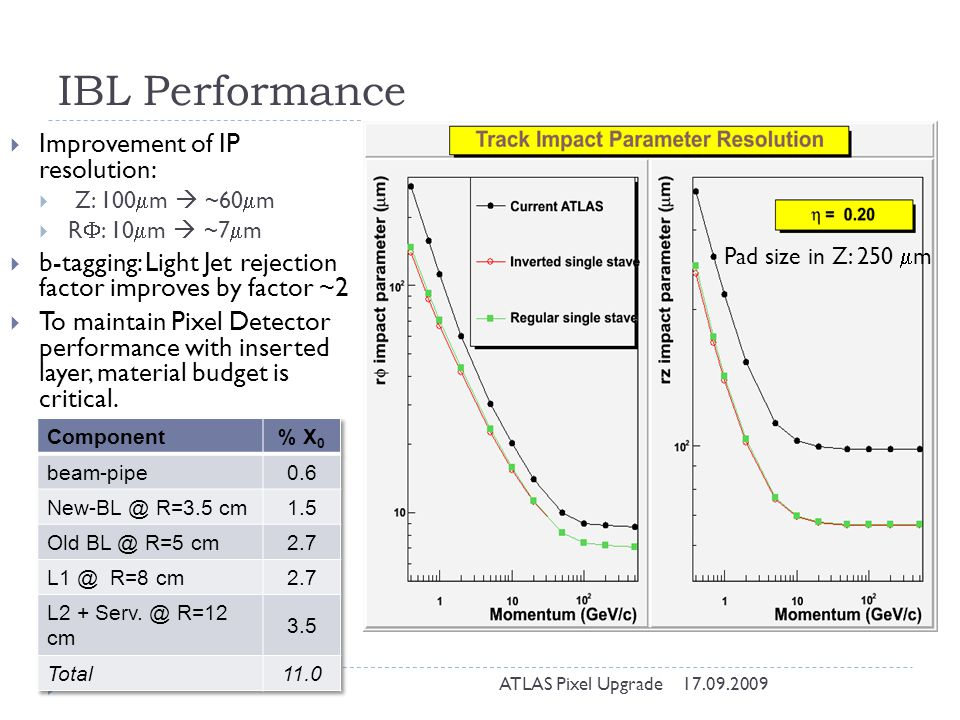 IBL Performance Improvement of IP resolution: