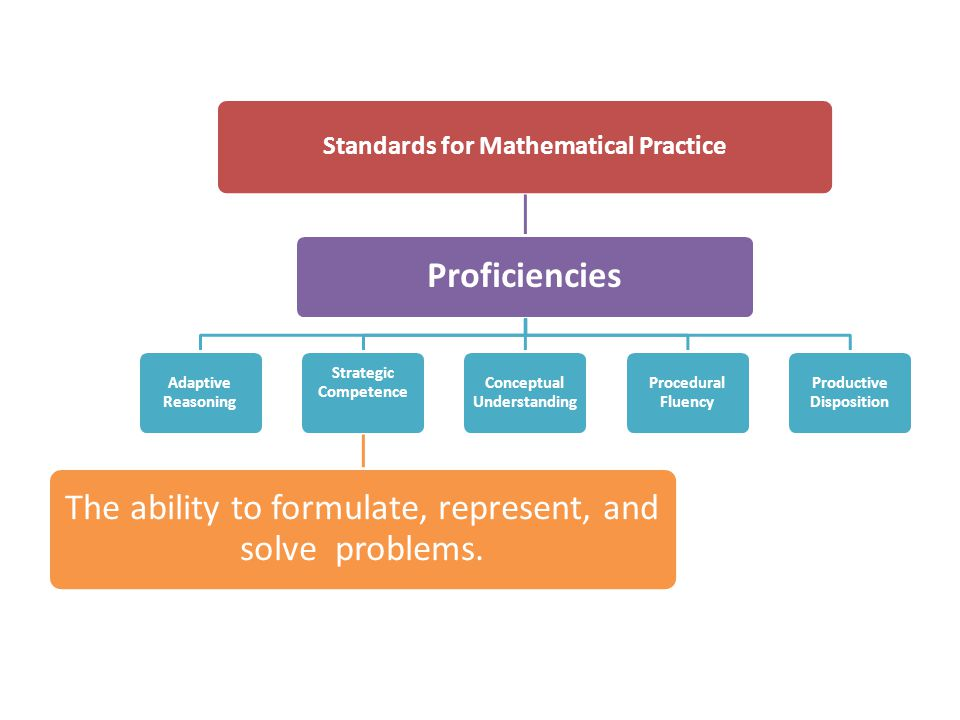 The ability to formulate, represent, and solve problems.