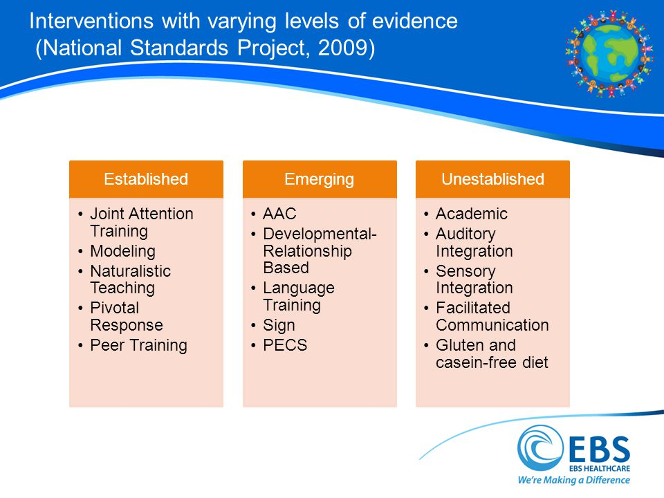 Interventions with varying levels of evidence (National Standards Project, 2009)