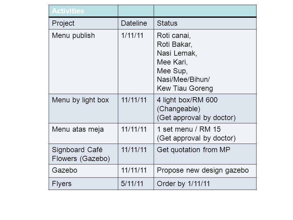 FLOWER CAFE Activities Project Dateline Status Menu publish 1/11/11