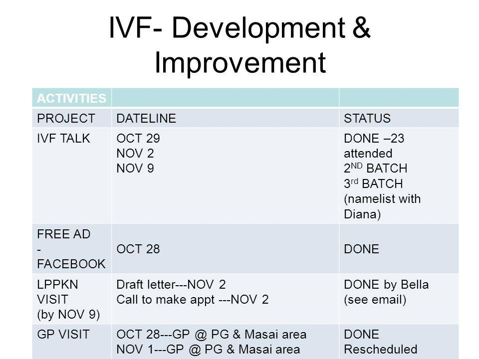 IVF- Development & Improvement