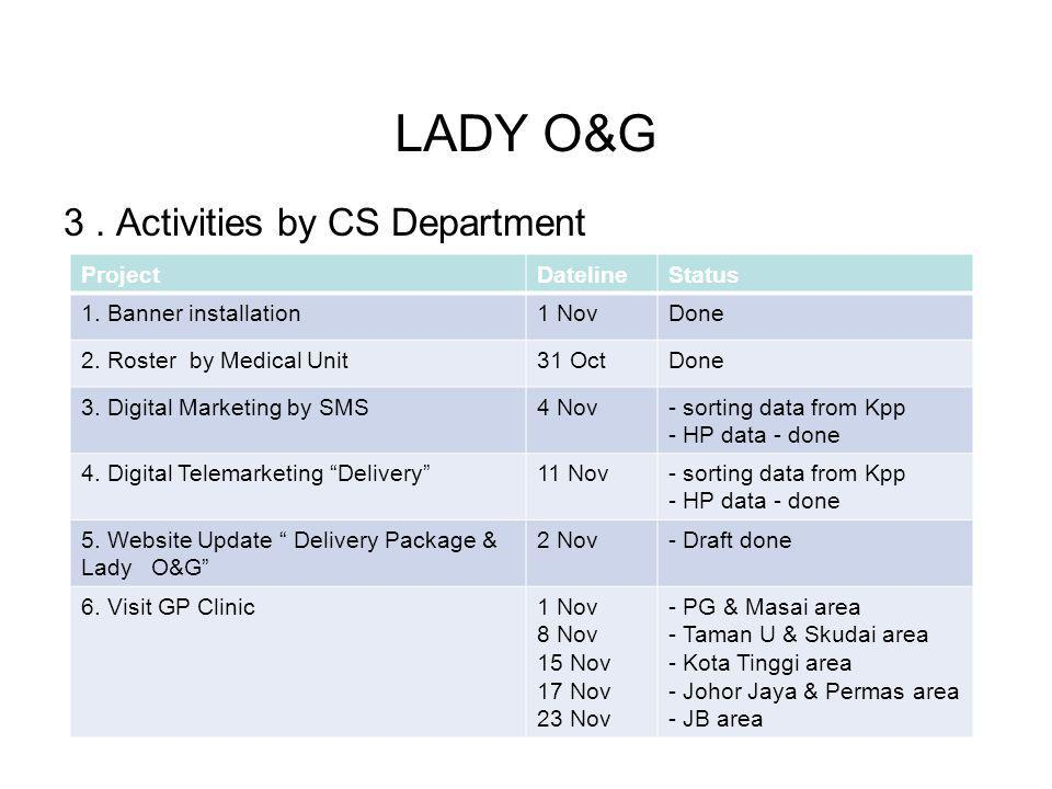 LADY O&G 3 . Activities by CS Department Project Dateline Status