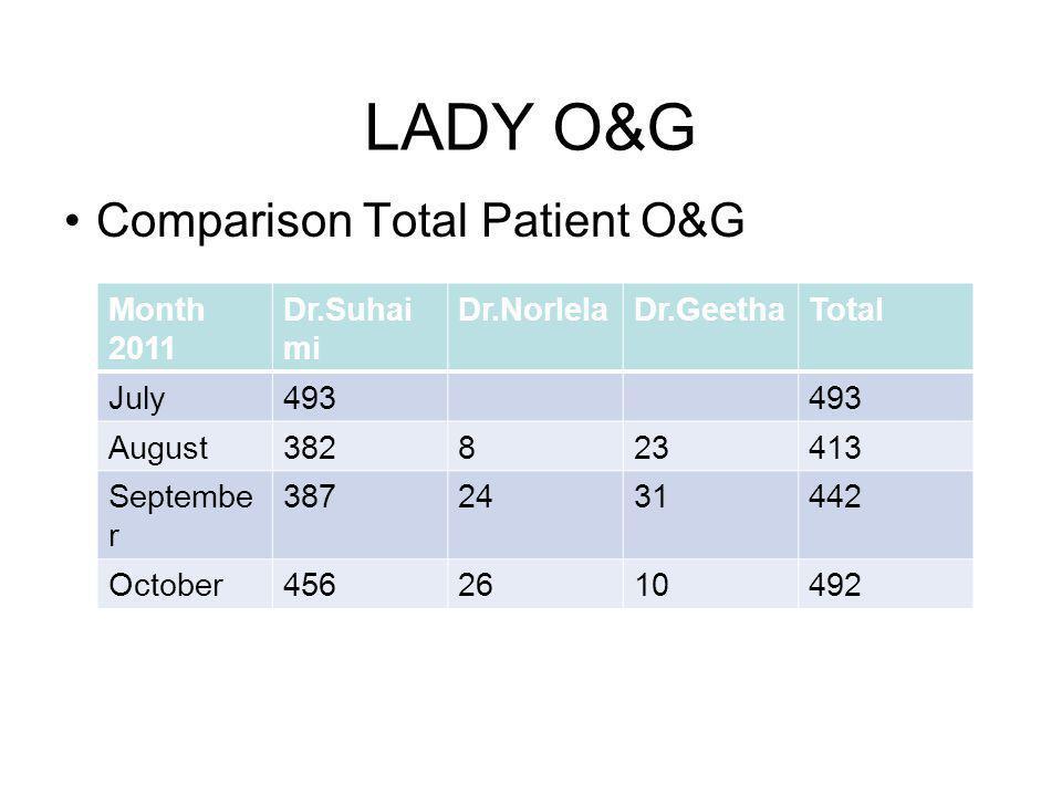 LADY O&G Comparison Total Patient O&G Month 2011 Dr.Suhaimi Dr.Norlela