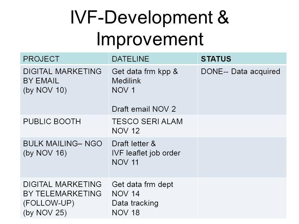 IVF-Development & Improvement