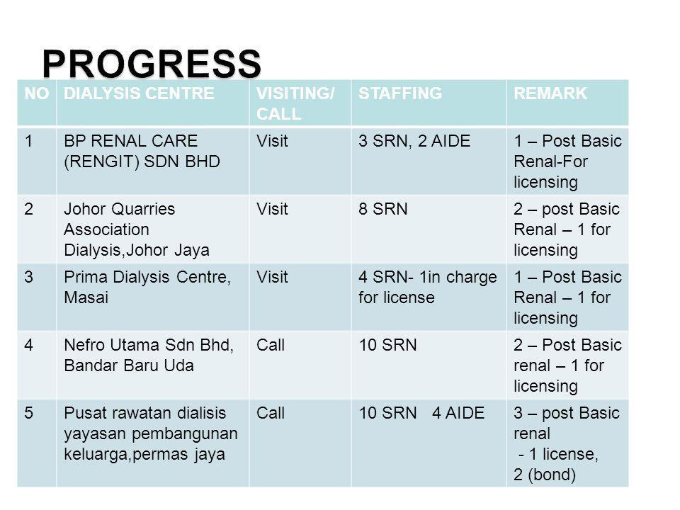 PROGRESS NO DIALYSIS CENTRE VISITING/ CALL STAFFING REMARK 1
