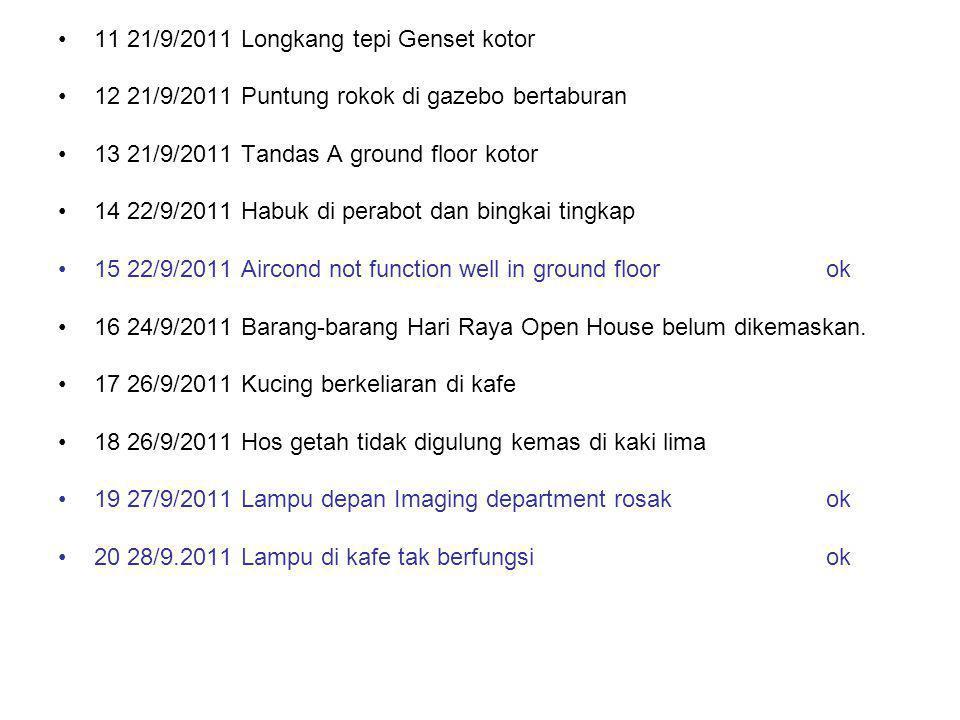 11 21/9/2011 Longkang tepi Genset kotor